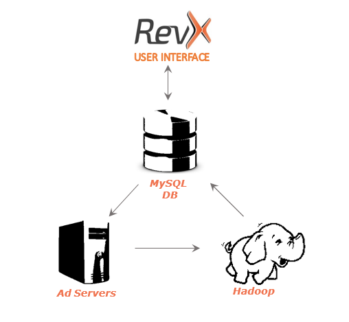 hadoop data processing flowchart at revx