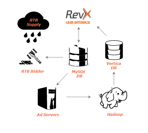 vertica database reporting flowchart at revx from server