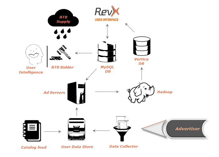 data processing flowchart of remarketing and ad personalization at revx