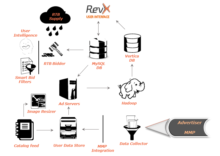 data processing flowchart of mobile remarketing at revx
