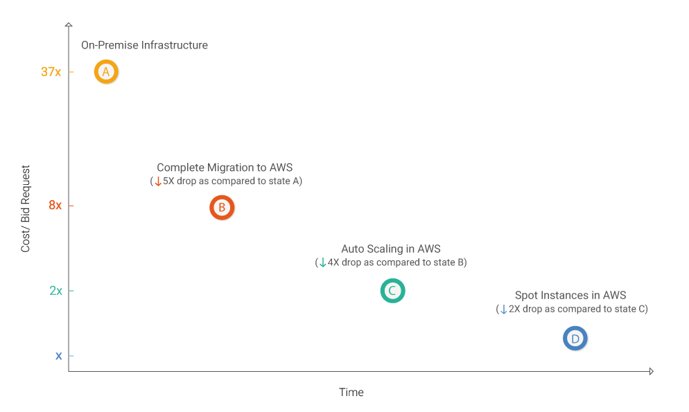 Moving from On-premise Data Center to AWS