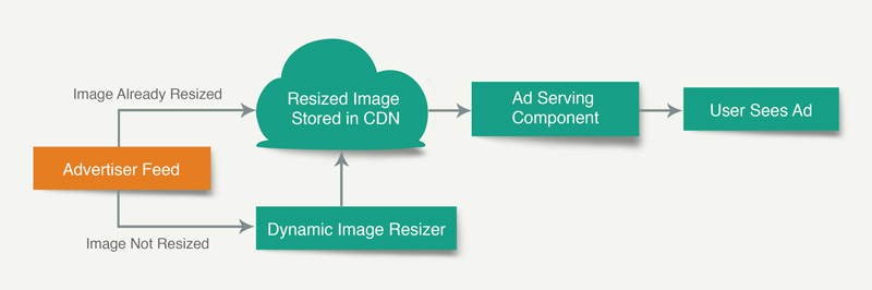 Image resizing process flowchart new approach