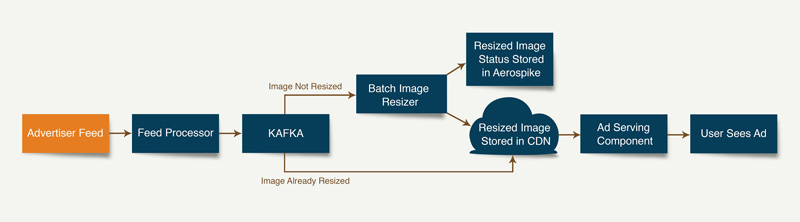 Image resizing process flowchart old approach