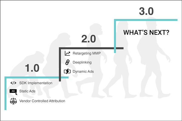 Evolution of mobile app retargeting