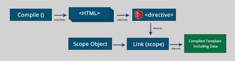 execution flow of AngularJS directive