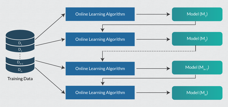 flow chart showing the working of online machine learning using SGD