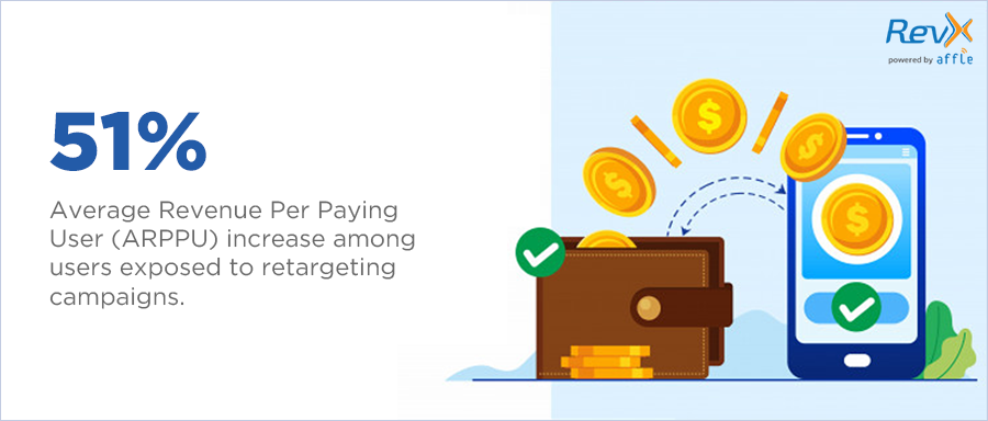 ARPPU increase with retargeting ads