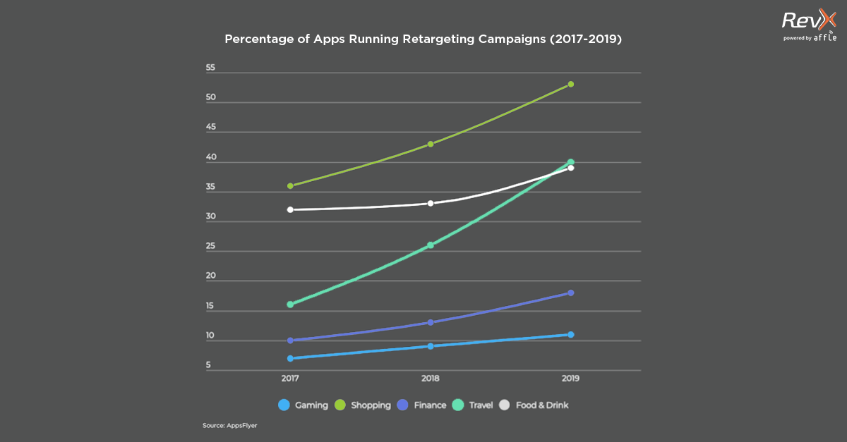 Apps running retargeting campaigns (2017-2019)
