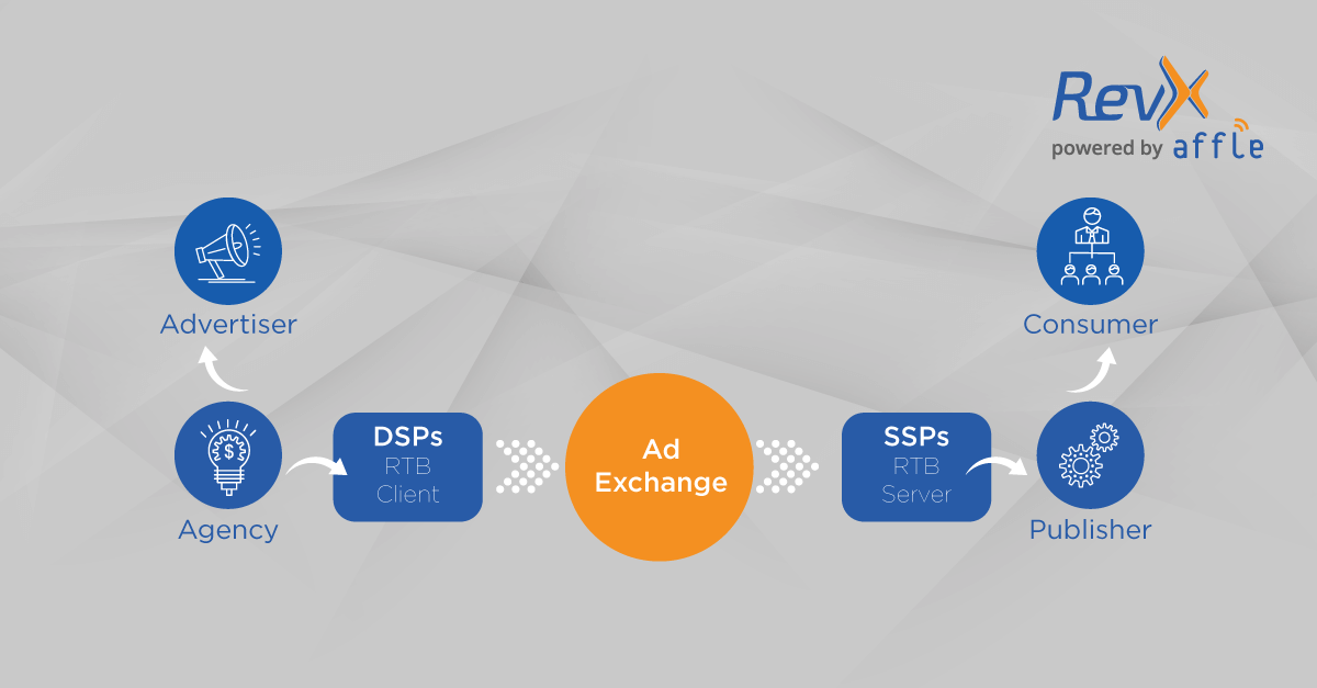 How Demand Side Platform (DSP) Works