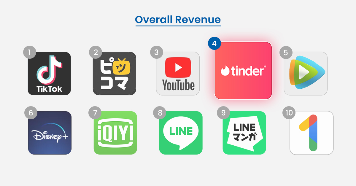 Overall Revenue and Growth of Dating Apps