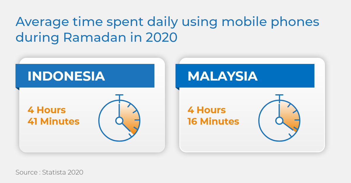 average time spent daily using mobile phones during Ramadan