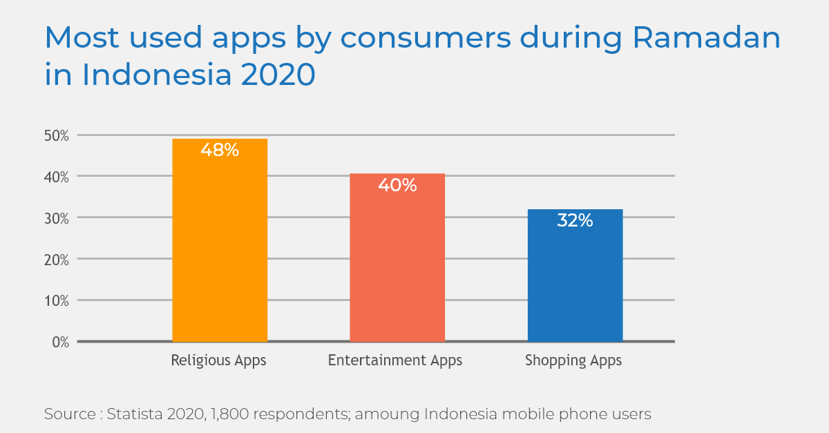 Most used apps by consumers during Ramadan in Indonesia