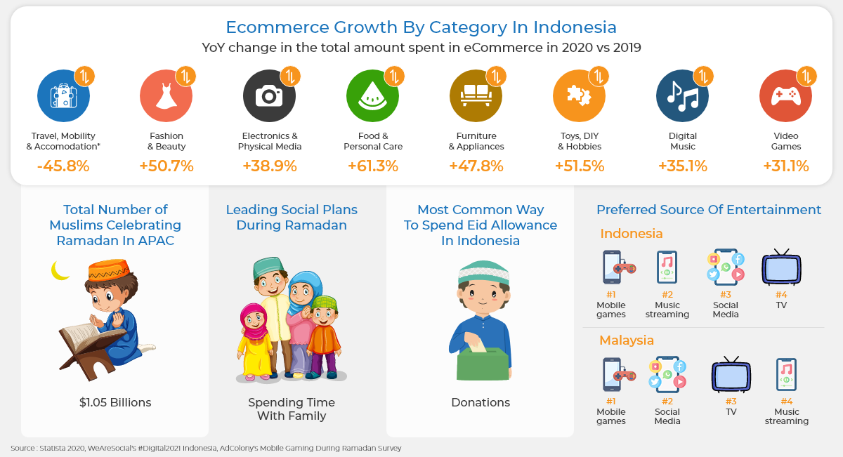 eCommerce growth by category in Indonesia